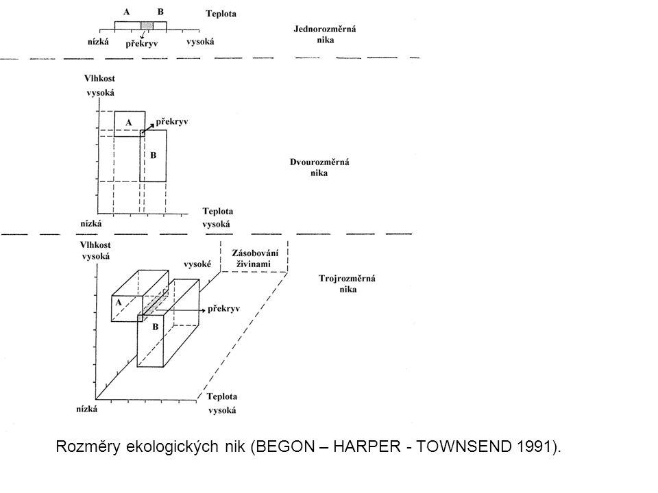 Rozměry ekologických nik (BEGON – HARPER - TOWNSEND 1991).
