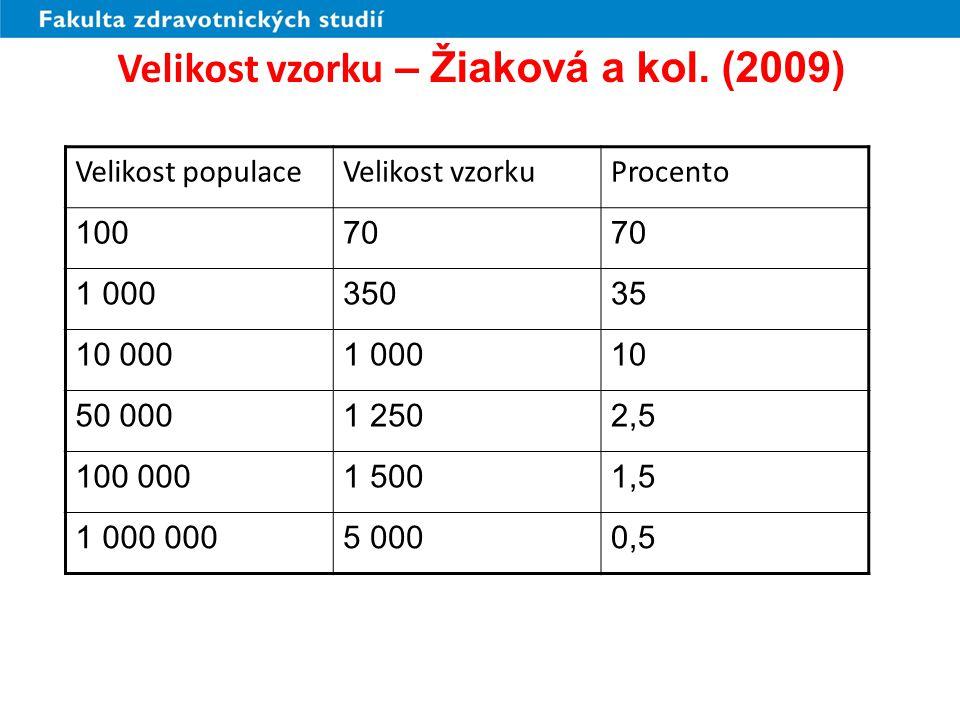 Velikost vzorku – Žiaková a kol. (2009)