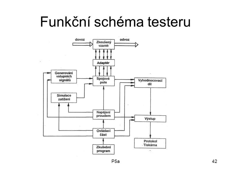 Funkční schéma testeru