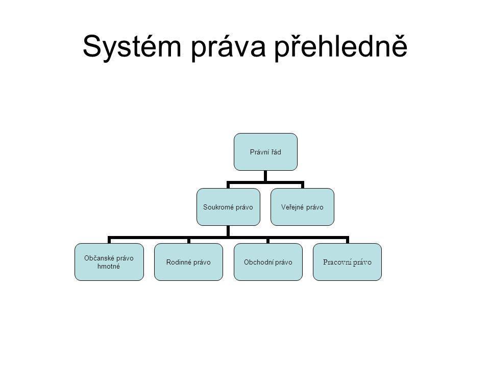 Systém práva přehledně