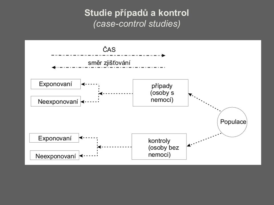 Studie případů a kontrol (case-control studies)