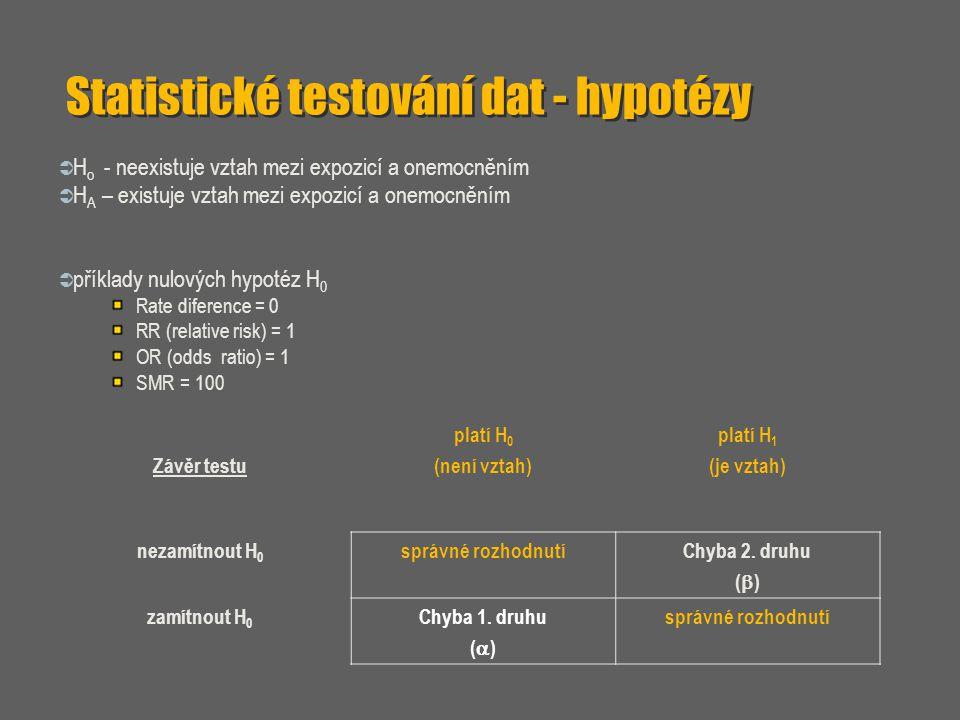 Statistické testování dat - hypotézy
