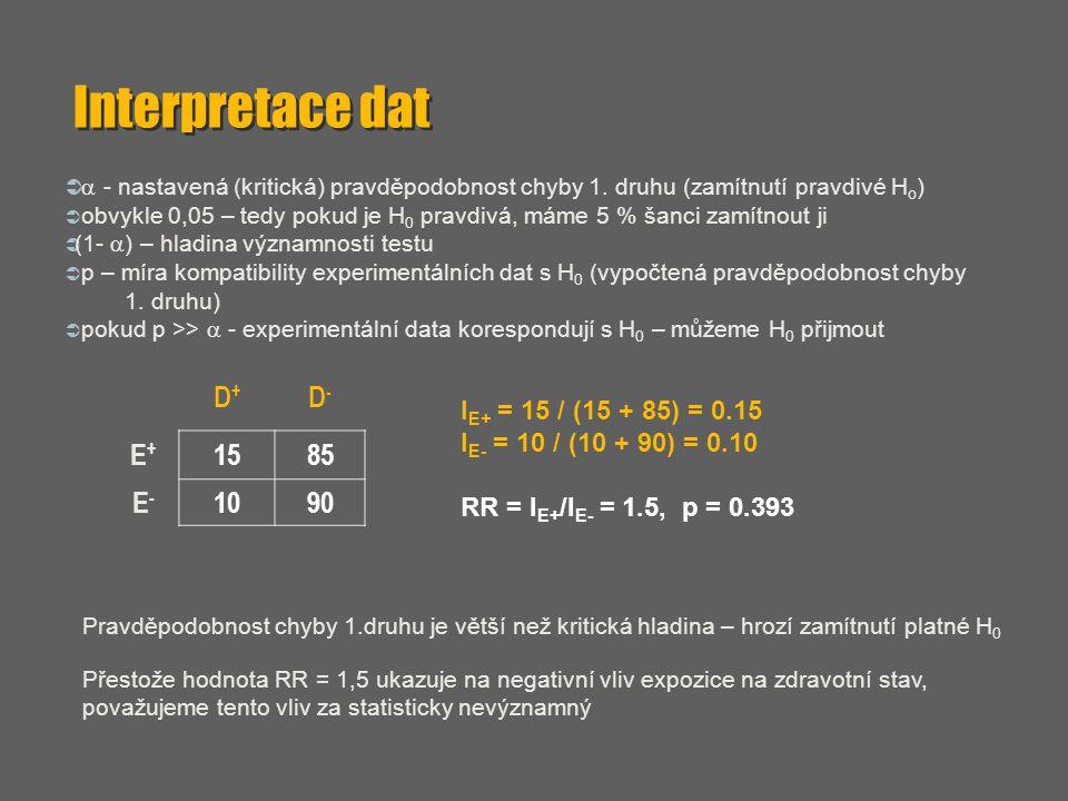 Interpretace dat D+ D- E+ 15 85 E- 10 90