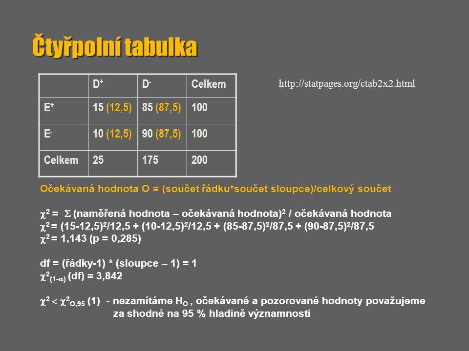 Čtyřpolní tabulka D+ D- Celkem E+ 15 (12,5) 85 (87,5) 100 E- 10 (12,5)
