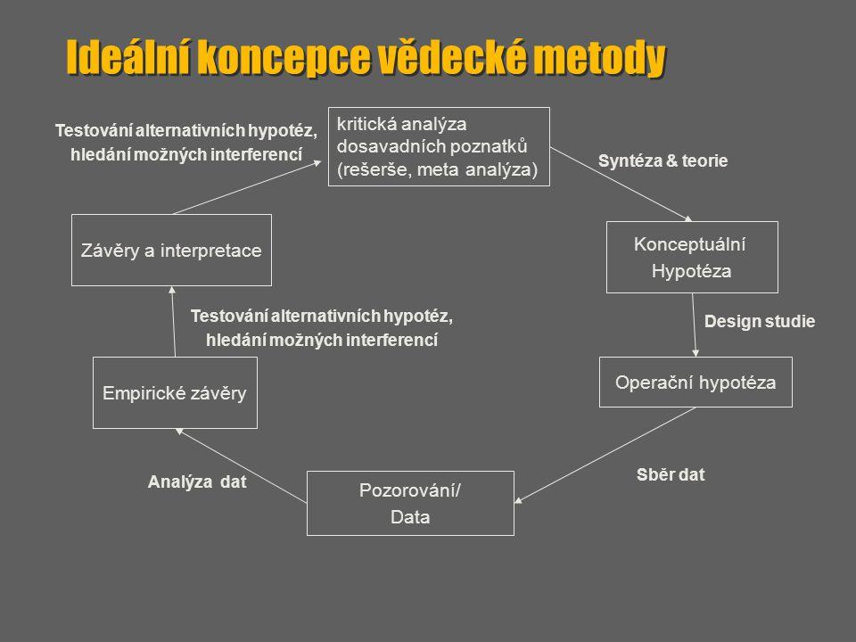 Ideální koncepce vědecké metody
