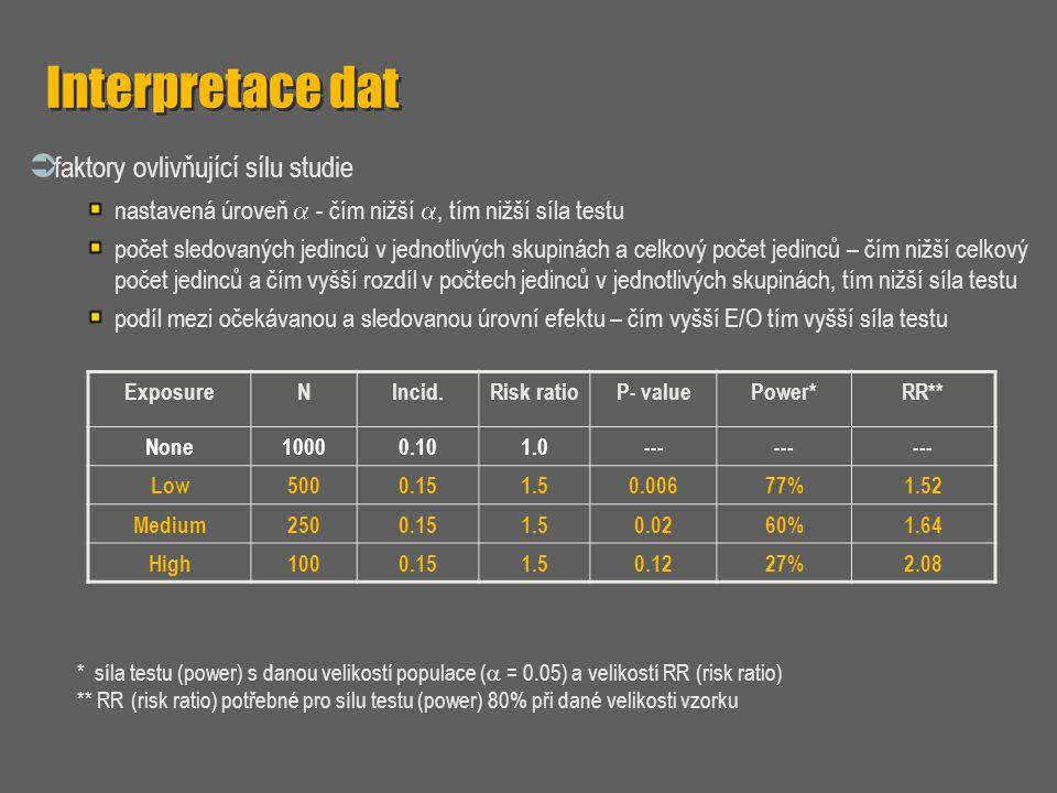 Interpretace dat faktory ovlivňující sílu studie