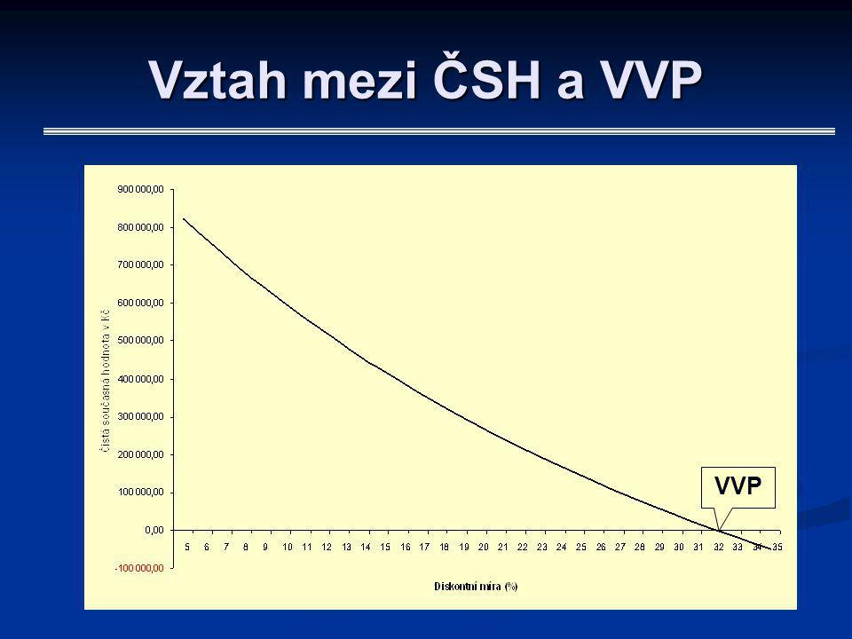 Vztah mezi ČSH a VVP VVP