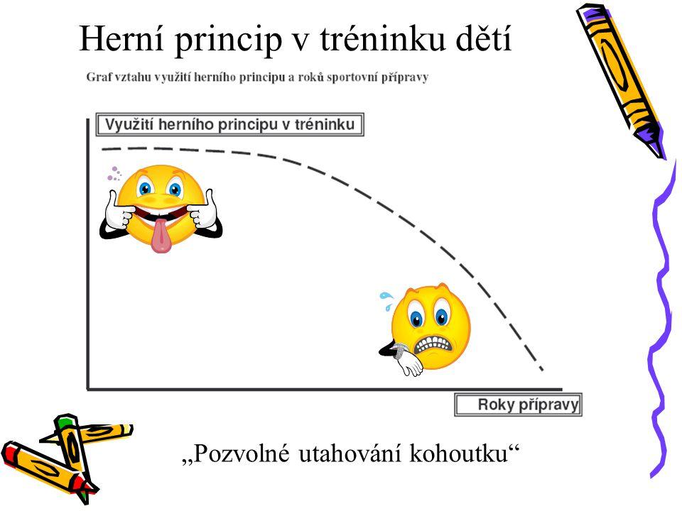 Herní princip v tréninku dětí