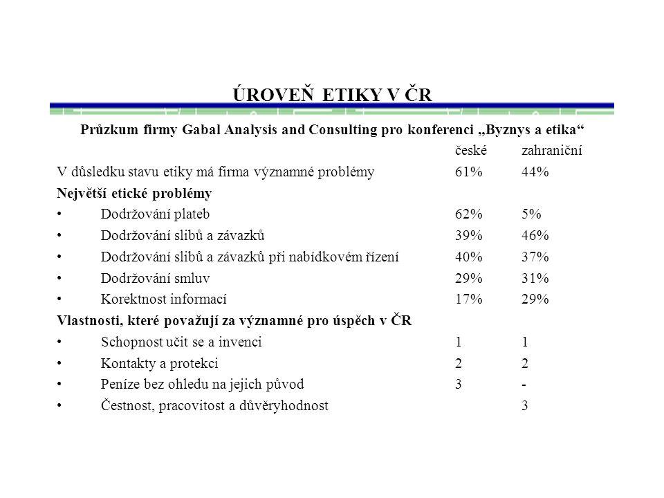 """ÚROVEŇ ETIKY V ČR Průzkum firmy Gabal Analysis and Consulting pro konferenci """"Byznys a etika české zahraniční."""