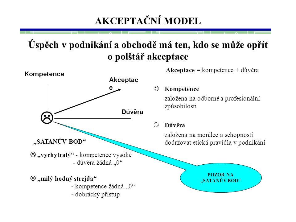 Akceptace = kompetence + důvěra
