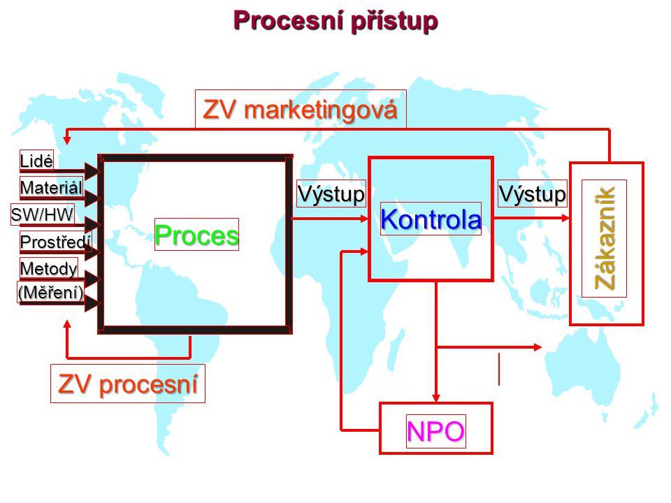 Kontrola Proces NPO Procesní přístup ZV marketingová Zákazník