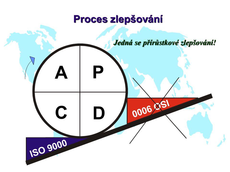 A P C D Proces zlepšování I S O 9 9 O S I