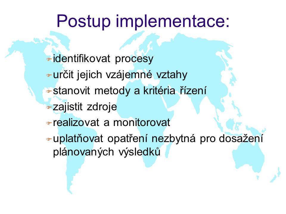 Postup implementace: identifikovat procesy