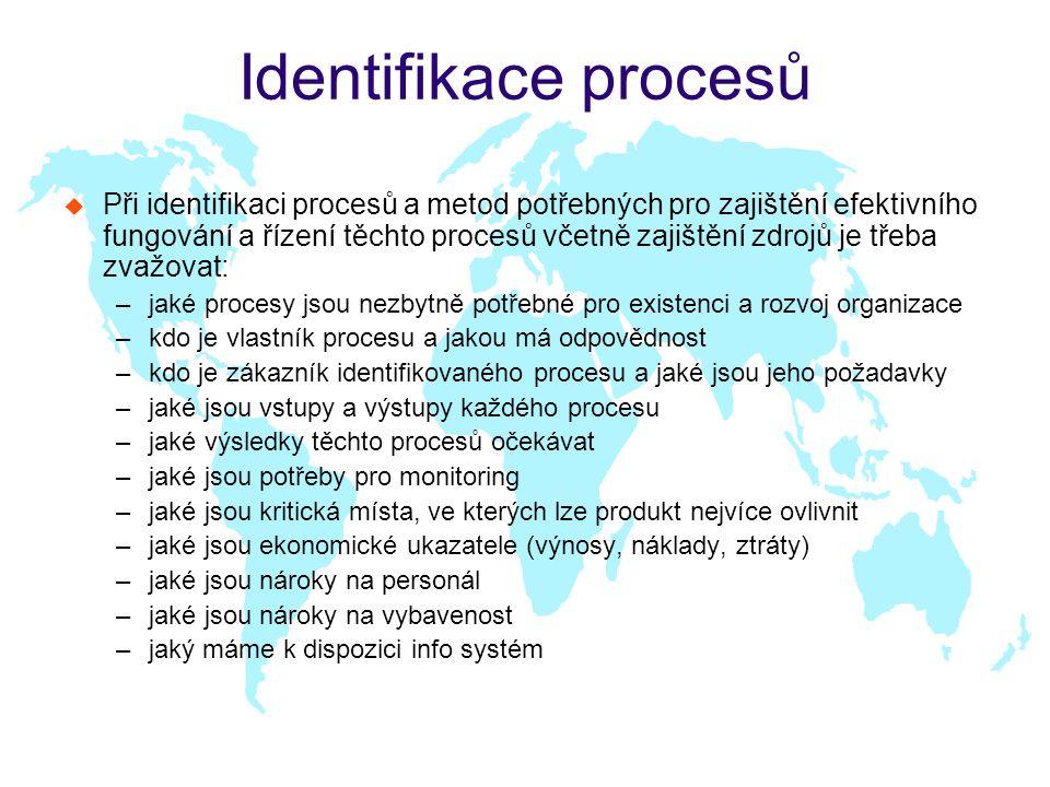 Identifikace procesů