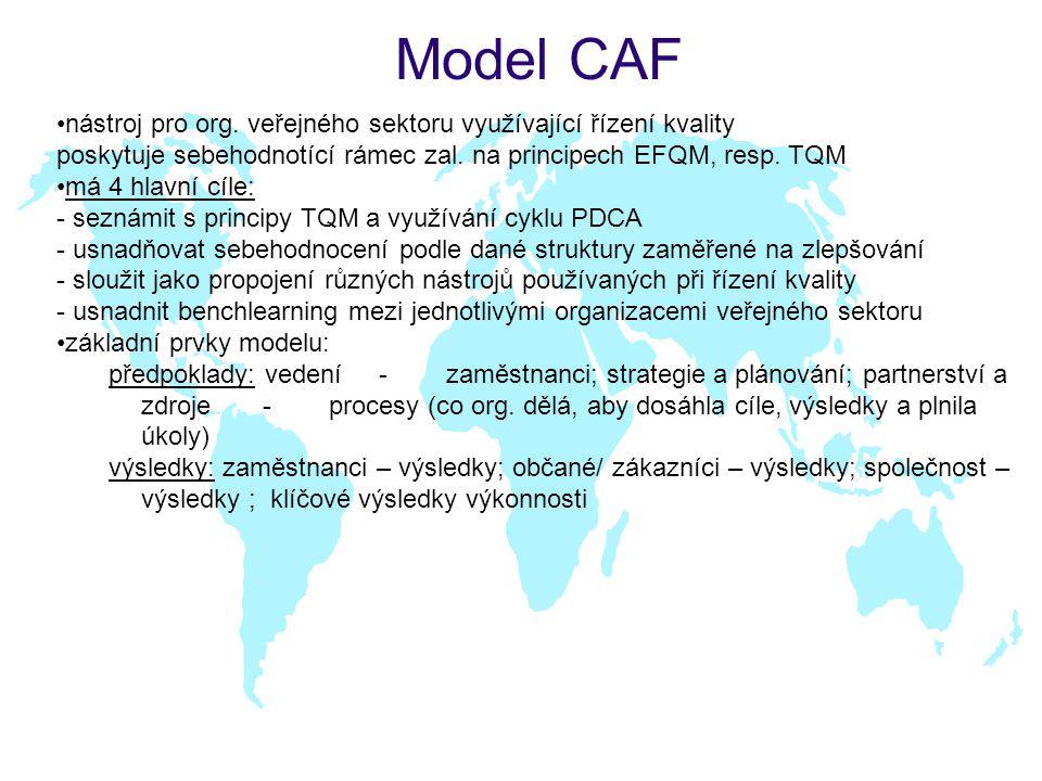 Model CAF nástroj pro org. veřejného sektoru využívající řízení kvality. poskytuje sebehodnotící rámec zal. na principech EFQM, resp. TQM.