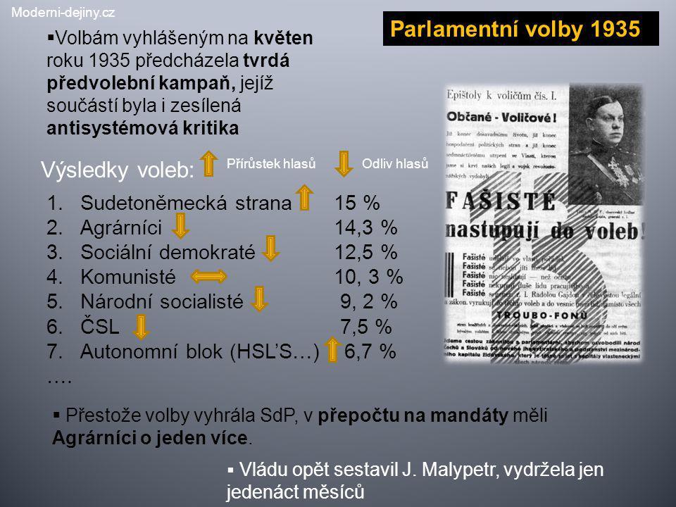 Parlamentní volby 1935 Výsledky voleb: Sudetoněmecká strana 15 %