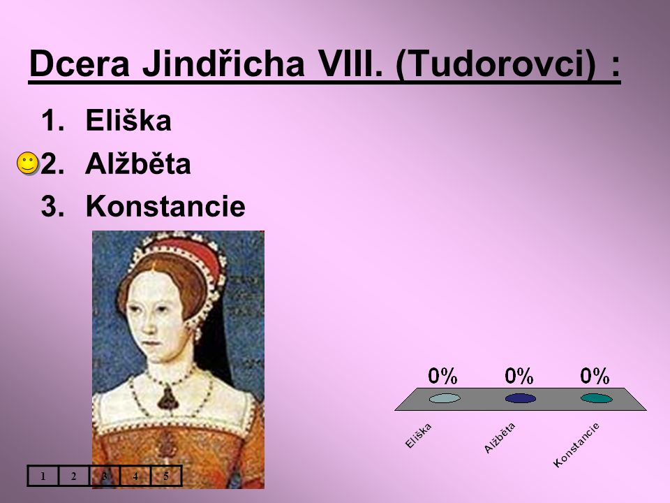 Dcera Jindřicha VIII. (Tudorovci) :