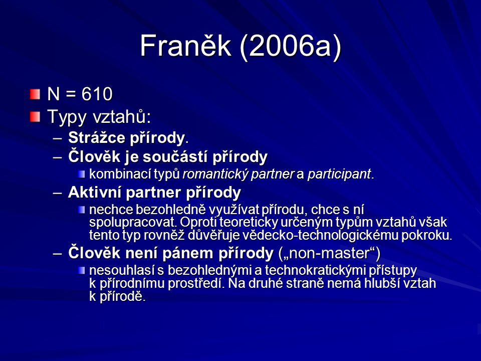 Franěk (2006a) N = 610 Typy vztahů: Strážce přírody.