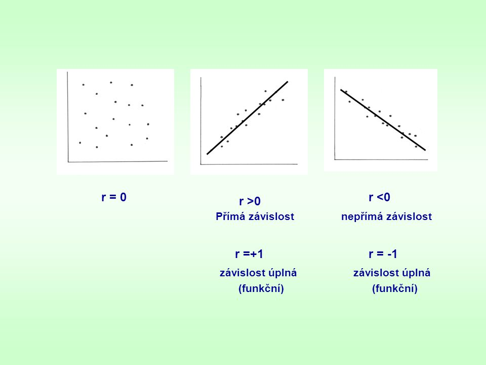 r = 0 r <0 r >0 r =+1 r = -1 Přímá závislost nepřímá závislost