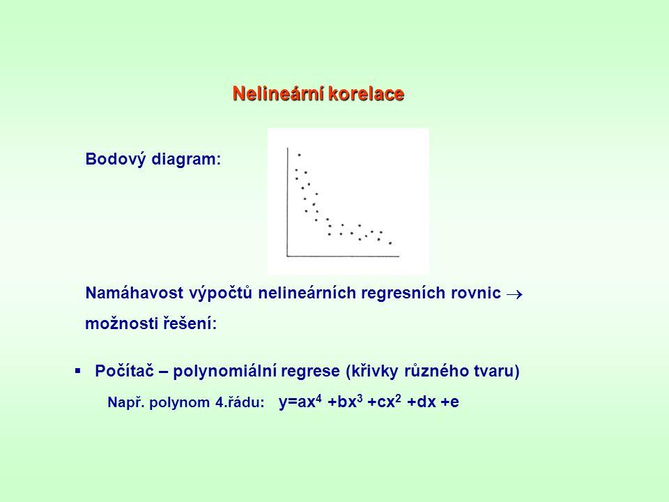 Nelineární korelace Bodový diagram: