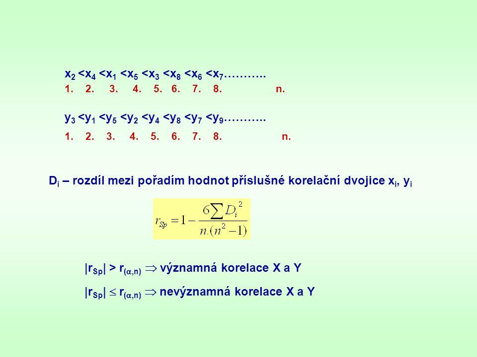 x2 <x4 <x1 <x5 <x3 <x8 <x6 <x7………..