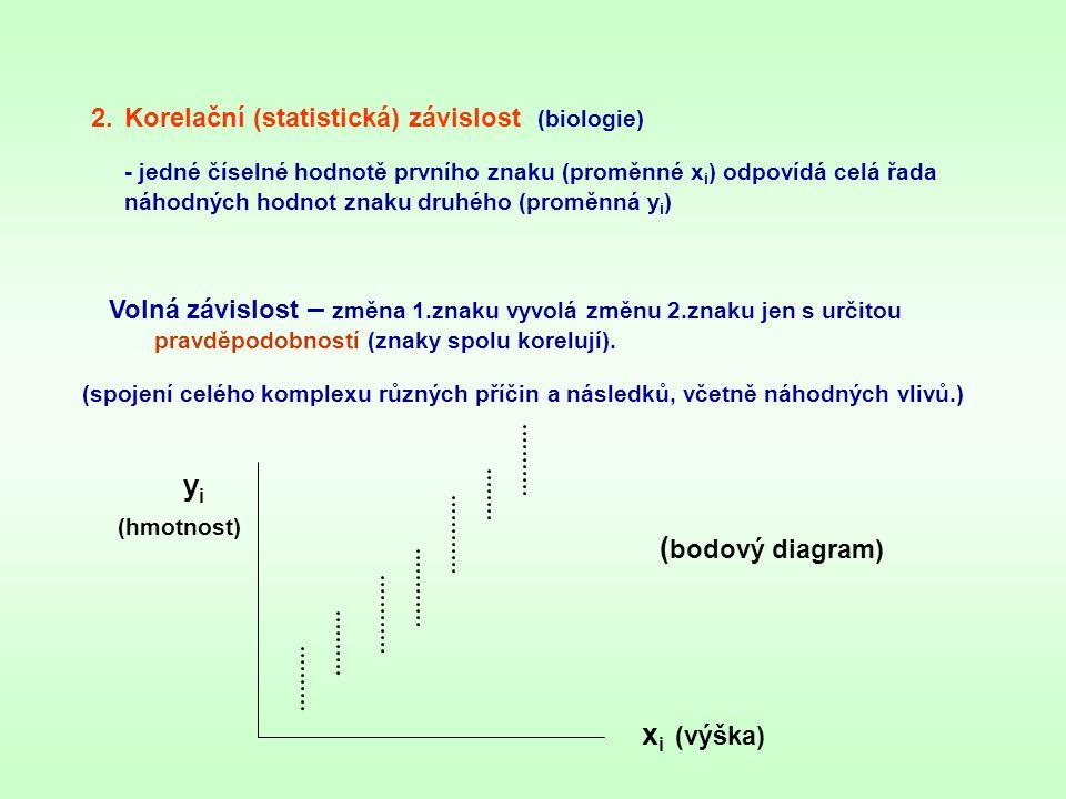 Korelační (statistická) závislost (biologie)