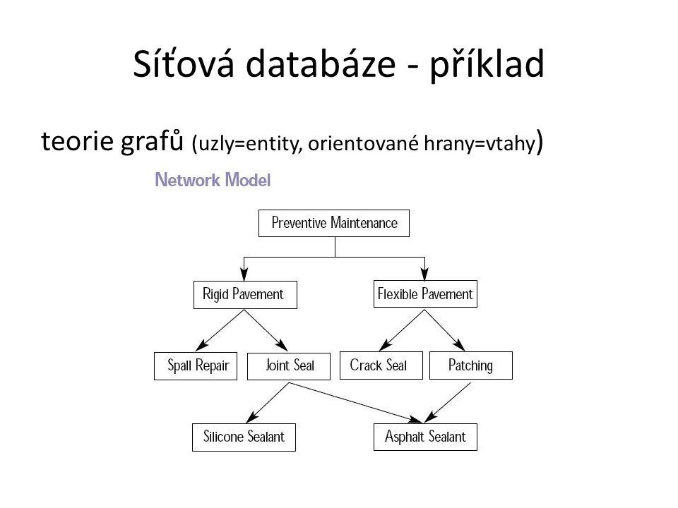 Síťová databáze - příklad