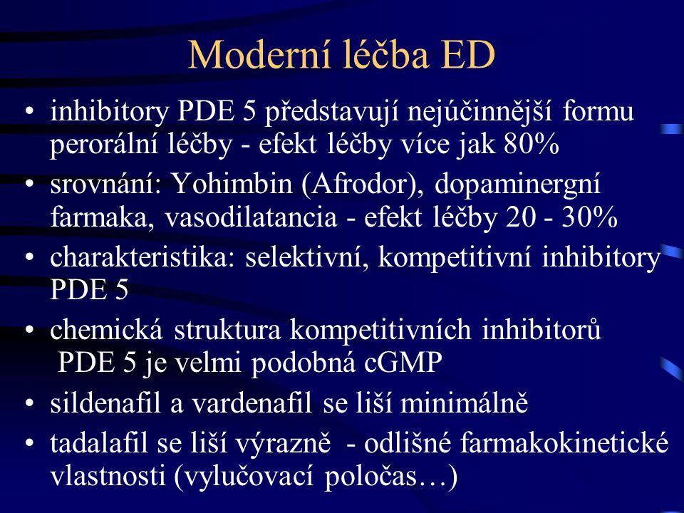 Moderní léčba ED inhibitory PDE 5 představují nejúčinnější formu perorální léčby - efekt léčby více jak 80%