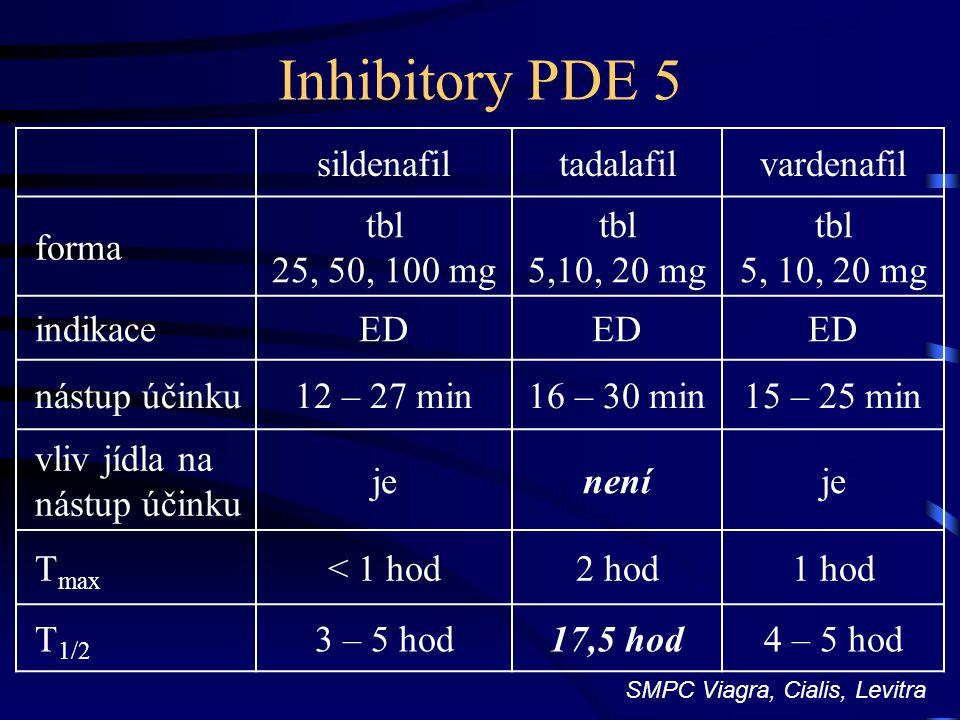 Inhibitory PDE 5 sildenafil tadalafil vardenafil forma