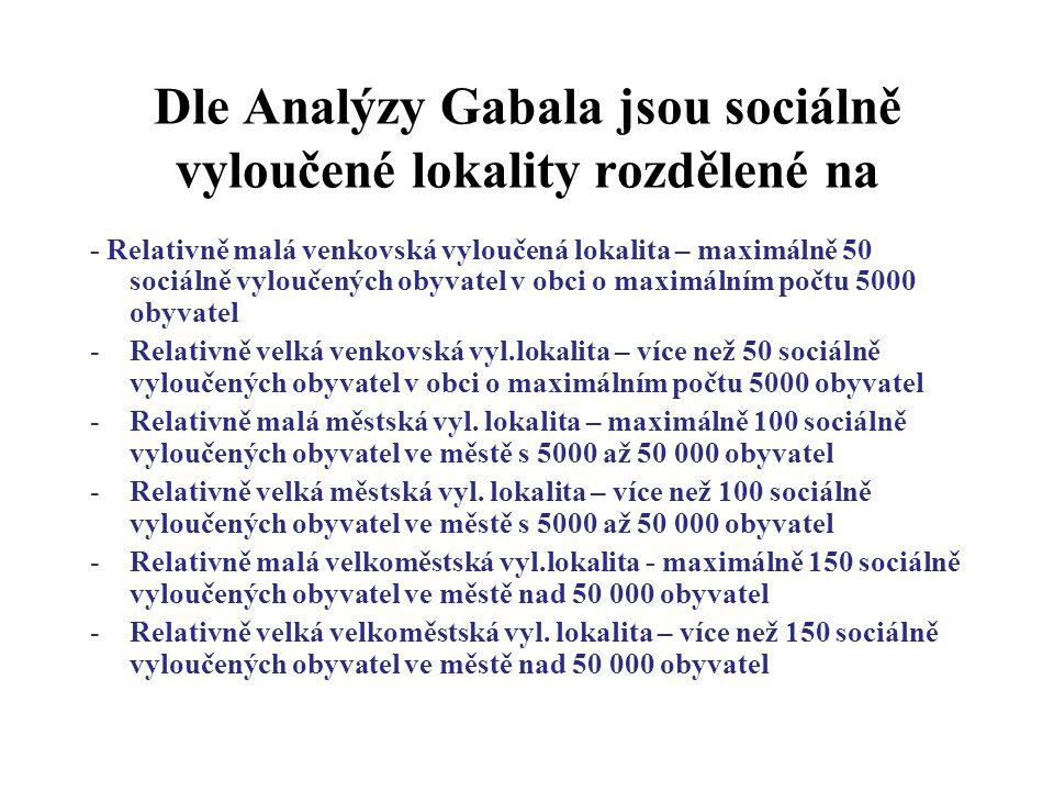 Dle Analýzy Gabala jsou sociálně vyloučené lokality rozdělené na