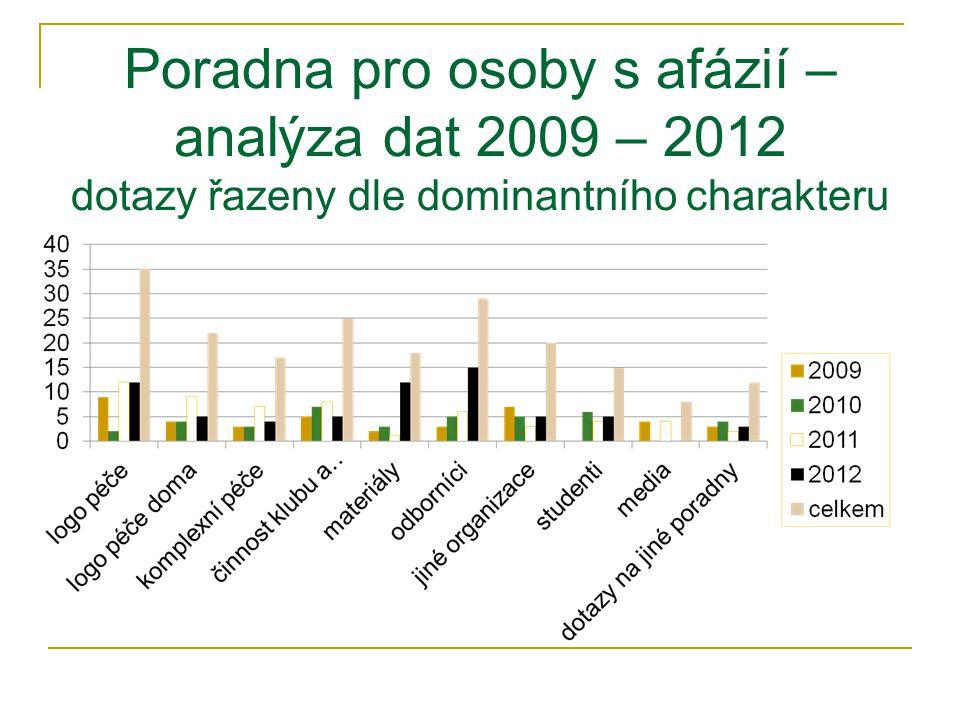 Poradna pro osoby s afázií – analýza dat 2009 – 2012 dotazy řazeny dle dominantního charakteru