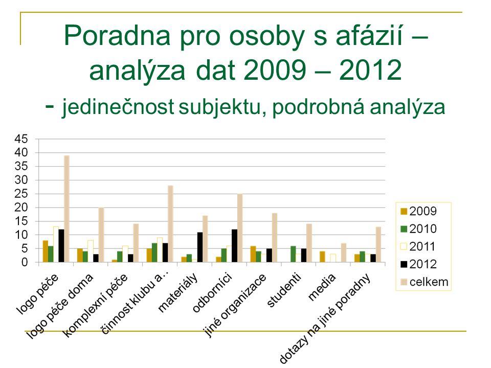Poradna pro osoby s afázií – analýza dat 2009 – 2012 - jedinečnost subjektu, podrobná analýza