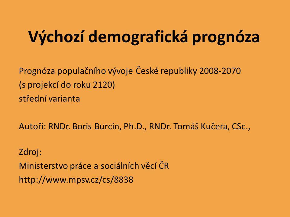 Výchozí demografická prognóza