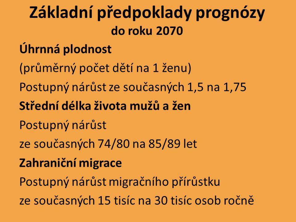 Základní předpoklady prognózy do roku 2070