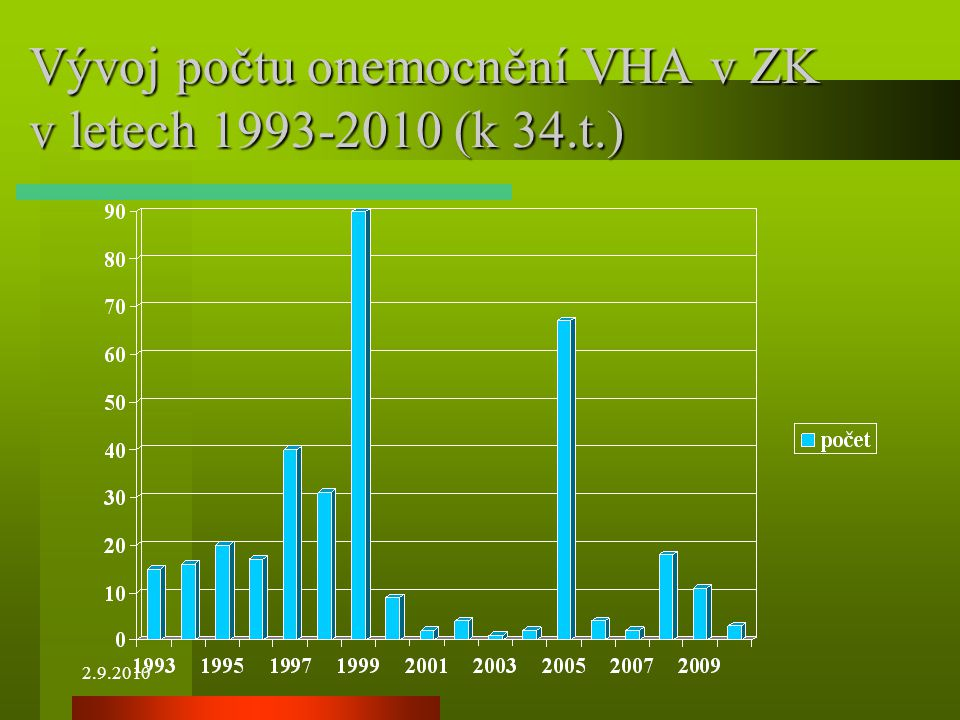 Vývoj počtu onemocnění VHA v ZK v letech 1993-2010 (k 34.t.)