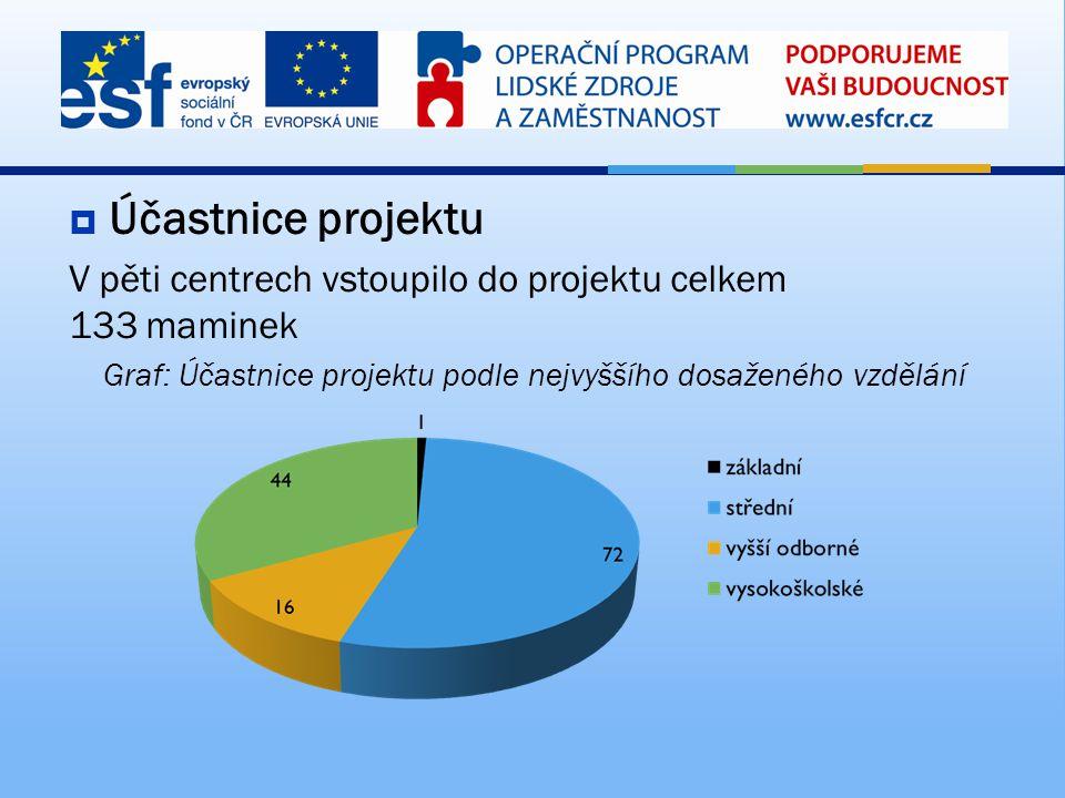 Graf: Účastnice projektu podle nejvyššího dosaženého vzdělání