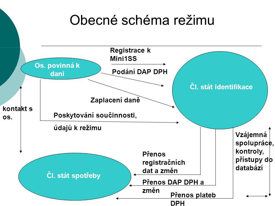 Obecné schéma režimu Registrace k Mini1SS Os. povinná k dani