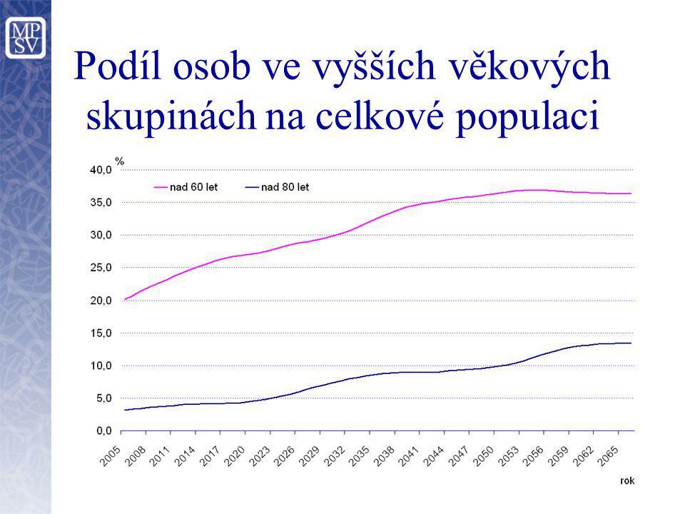 Podíl osob ve vyšších věkových skupinách na celkové populaci