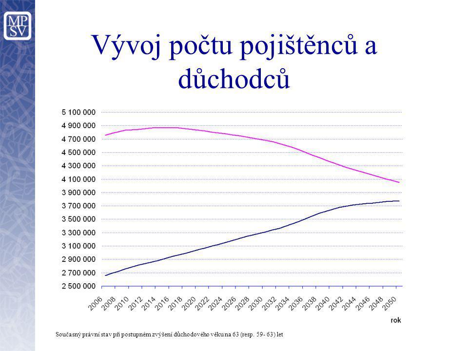 Vývoj počtu pojištěnců a důchodců