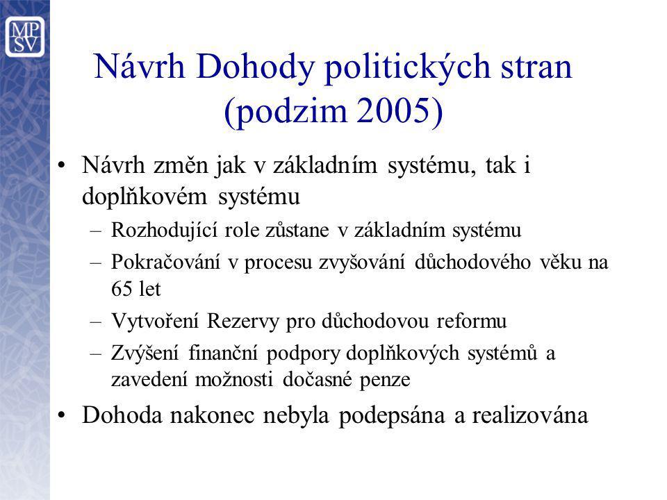 Návrh Dohody politických stran (podzim 2005)
