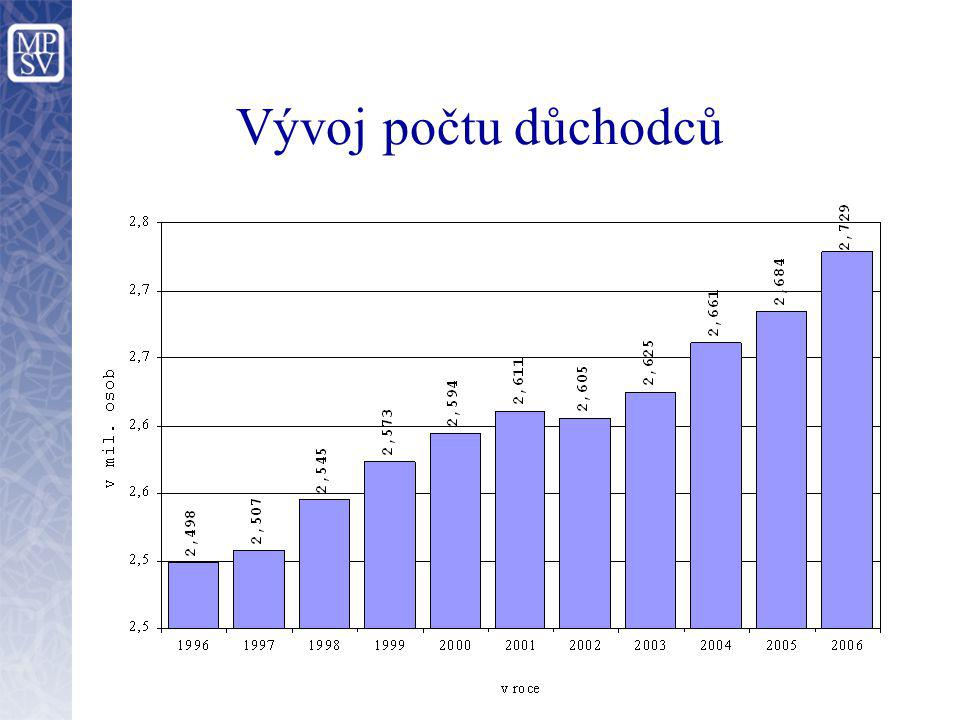 Vývoj počtu důchodců