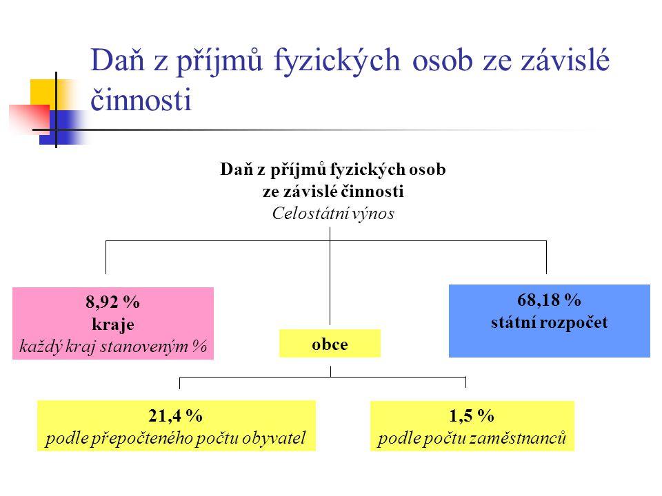 Daň z příjmů fyzických osob ze závislé činnosti