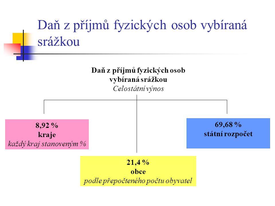 Daň z příjmů fyzických osob vybíraná srážkou