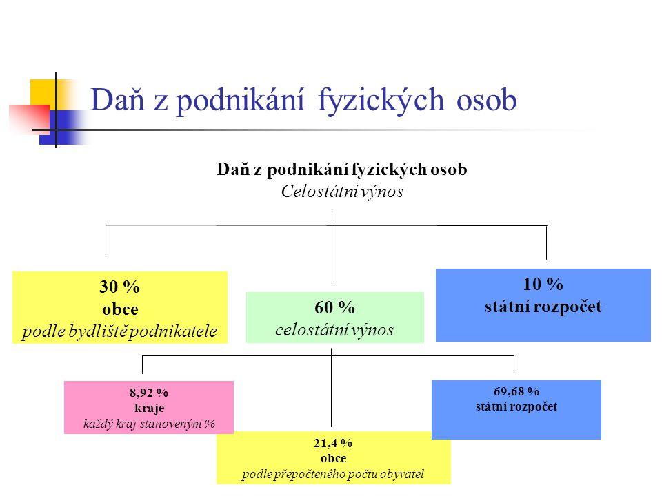 Daň z podnikání fyzických osob