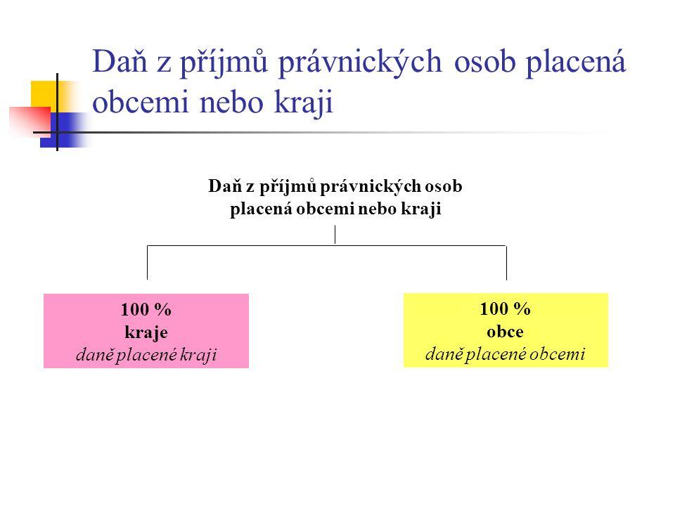 Daň z příjmů právnických osob placená obcemi nebo kraji