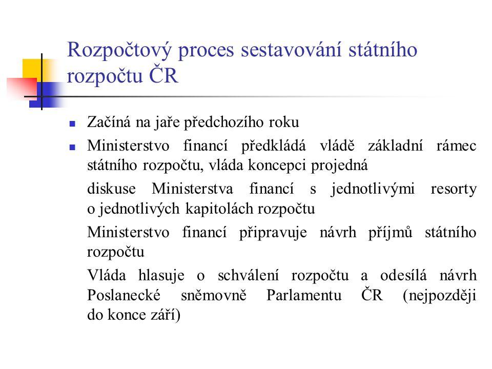 Rozpočtový proces sestavování státního rozpočtu ČR