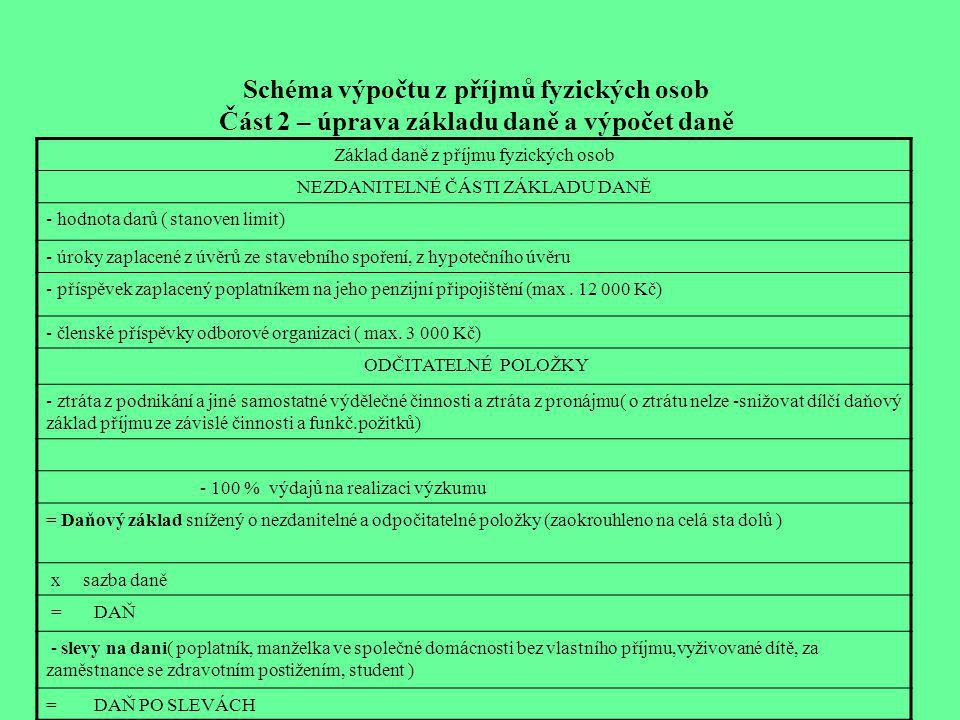 Schéma výpočtu z příjmů fyzických osob Část 2 – úprava základu daně a výpočet daně