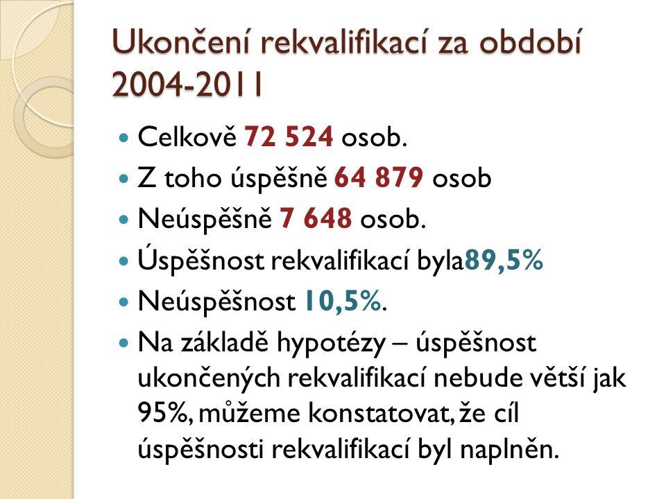 Ukončení rekvalifikací za období 2004-2011