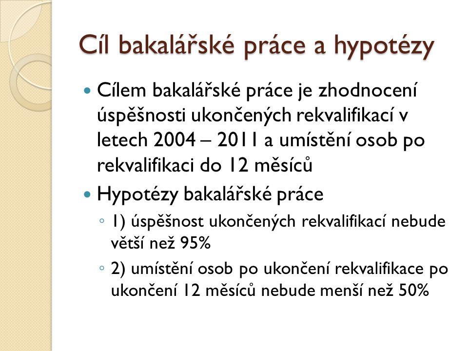Cíl bakalářské práce a hypotézy