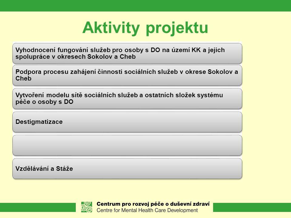 Aktivity projektu Vyhodnocení fungování služeb pro osoby s DO na území KK a jejich spolupráce v okresech Sokolov a Cheb.